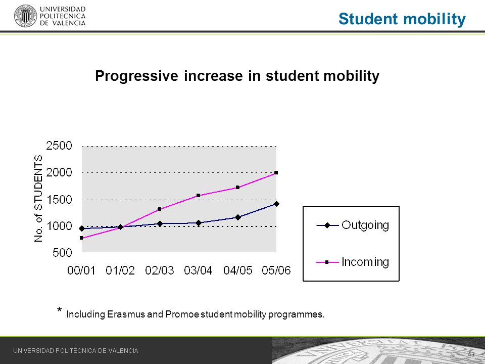 43 Student mobility * Including Erasmus and Promoe student mobility programmes.