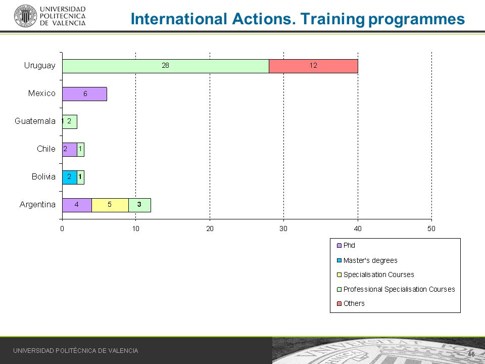 46 International Actions. Training programmes