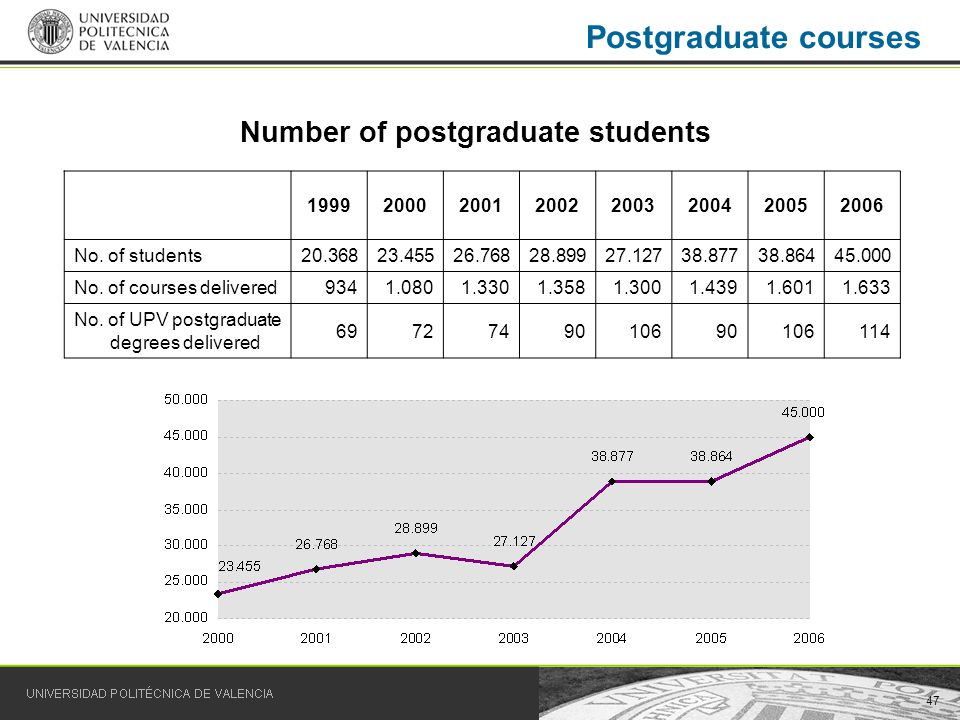 47 Postgraduate courses Number of postgraduate students 19992000200120022003200420052006 No.