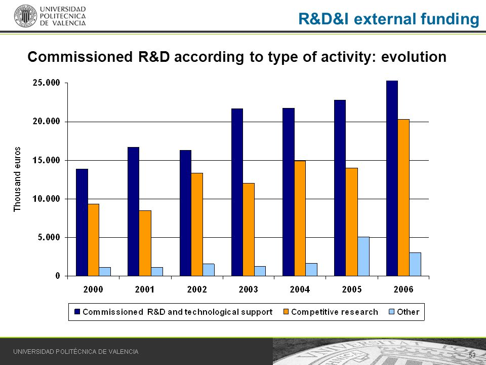 53 R&D&I external funding Commissioned R&D according to type of activity: evolution