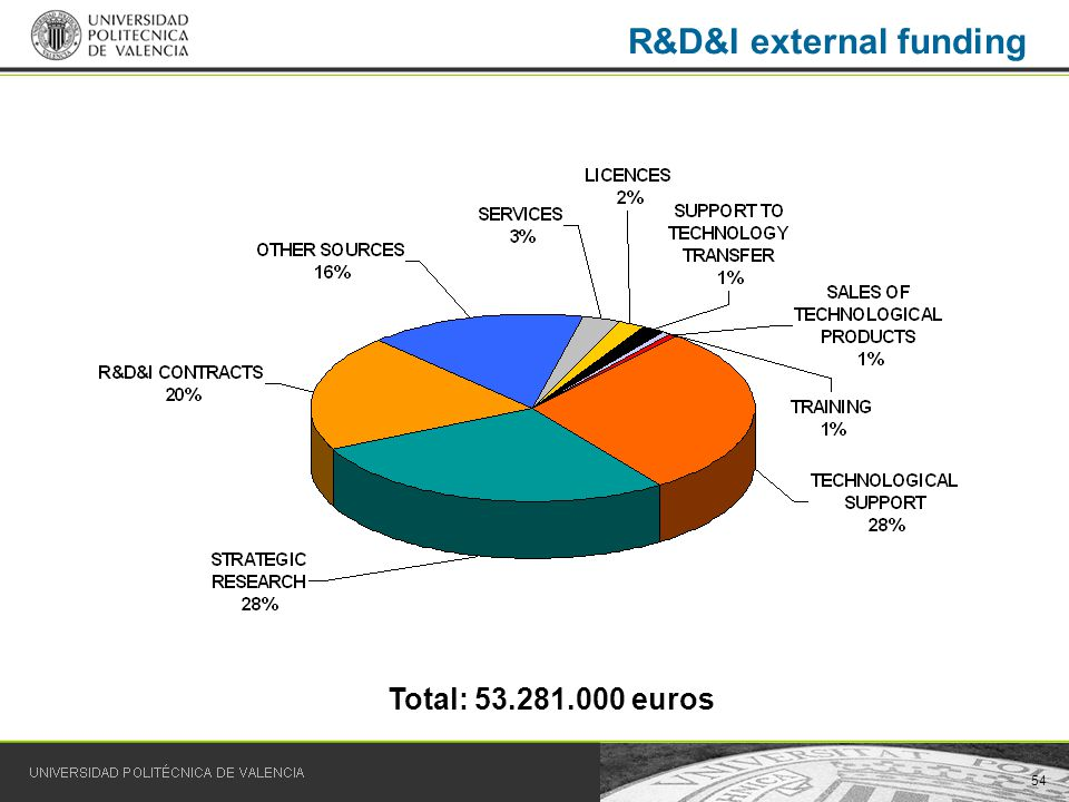 54 R&D&I external funding Total: 53.281.000 euros