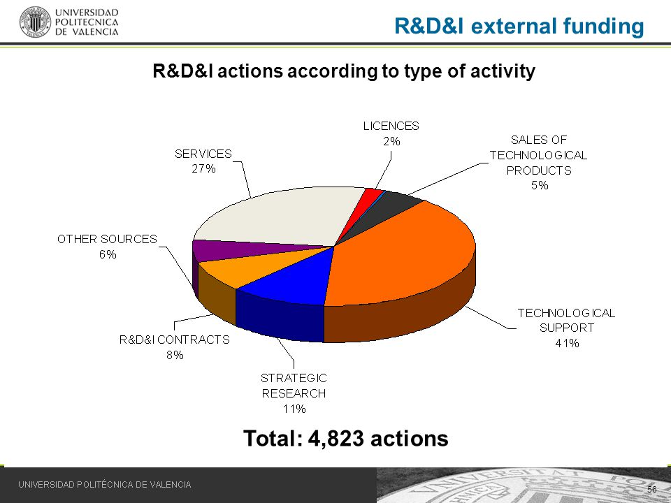 56 R&D&I external funding Total: 4,823 actions R&D&I actions according to type of activity