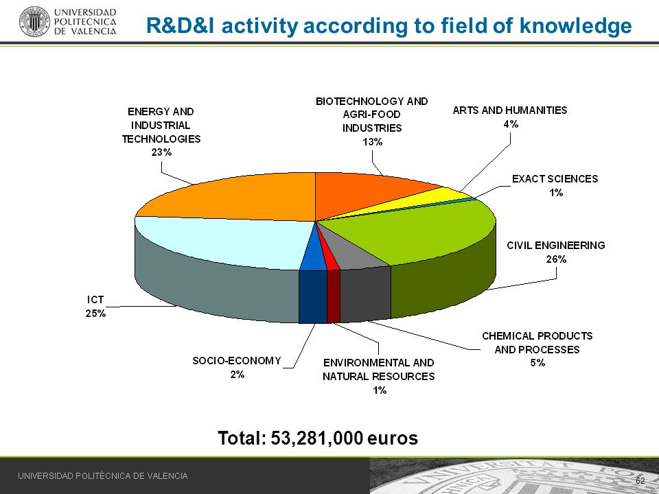62 R&D&I activity according to field of knowledge Total: 53,281,000 euros