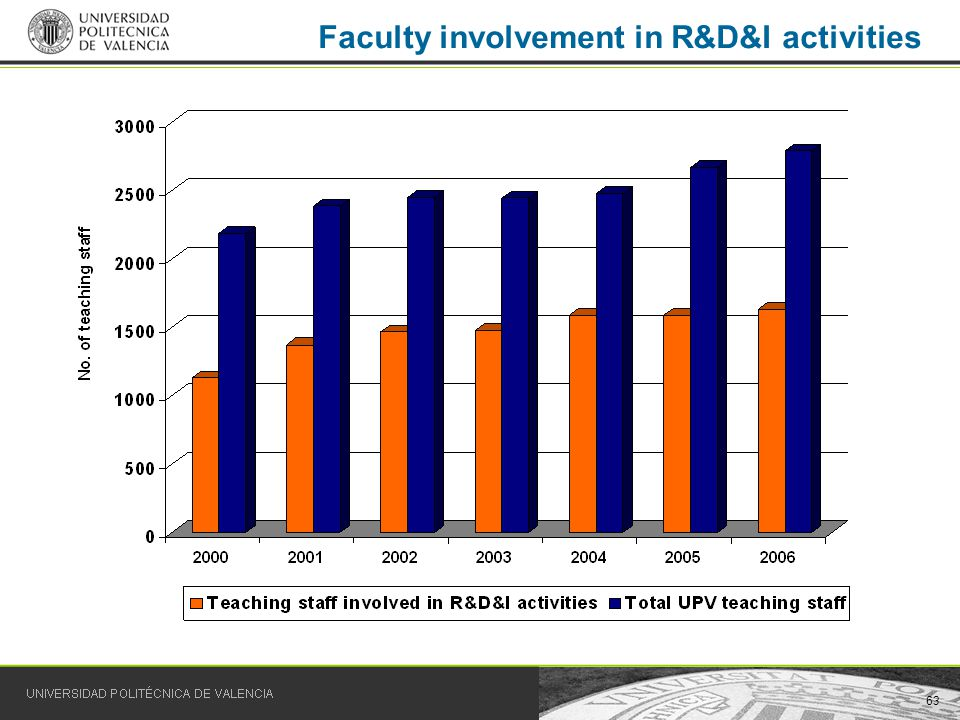 63 Faculty involvement in R&D&I activities