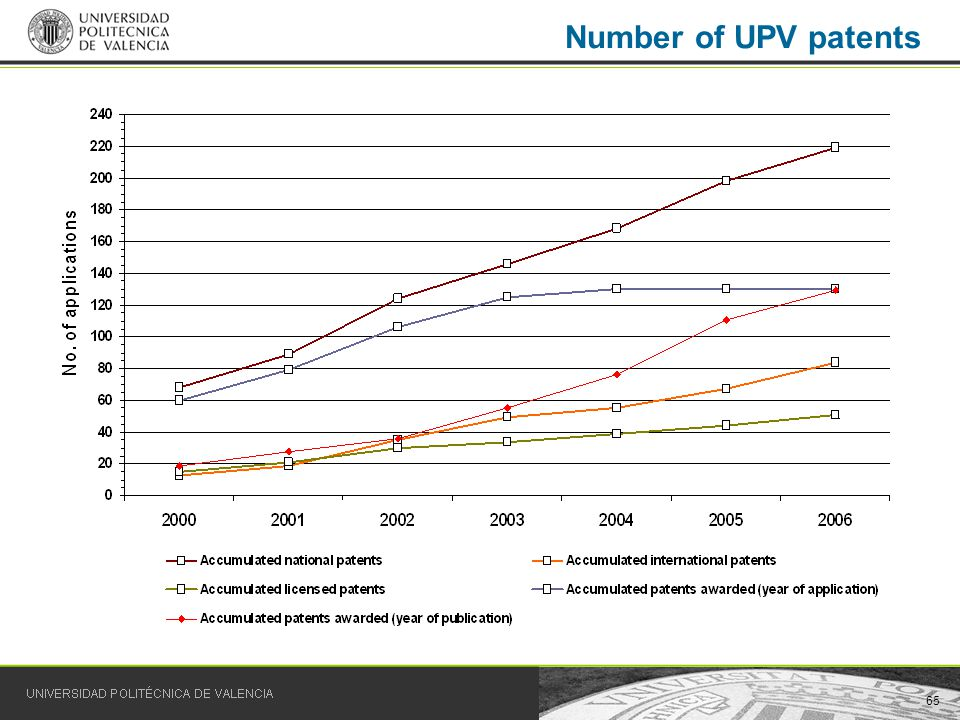 65 Number of UPV patents