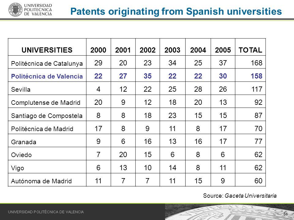 66 Patents originating from Spanish universities UNIVERSITIES200020012002200320042005TOTAL Politécnica de Catalunya 292023342537168 Politécnica de Val