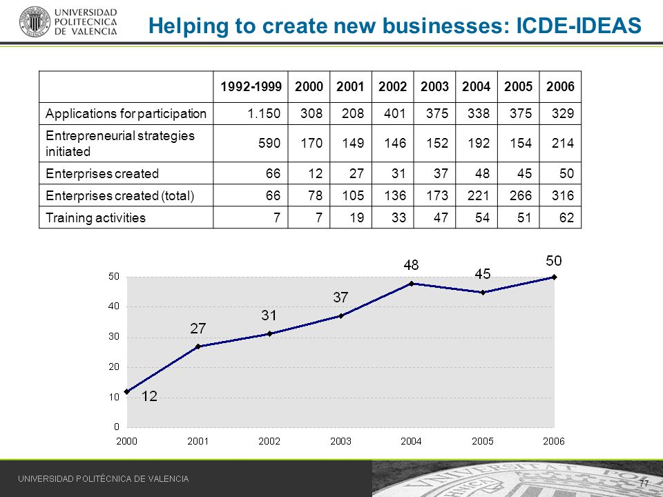77 Helping to create new businesses: ICDE-IDEAS 1992-19992000200120022003200420052006 Applications for participation1.150308208401375338375329 Entrepr