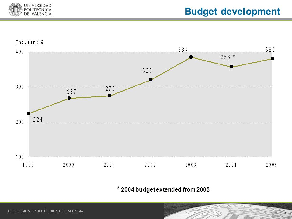 83 Budget development * 2004 budget extended from 2003