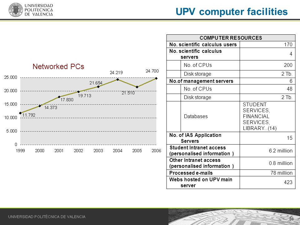 88 UPV computer facilities Networked PCs COMPUTER RESOURCES No. scientific calculus users170 No. scientific calculus servers 4 No. of CPUs200 Disk sto