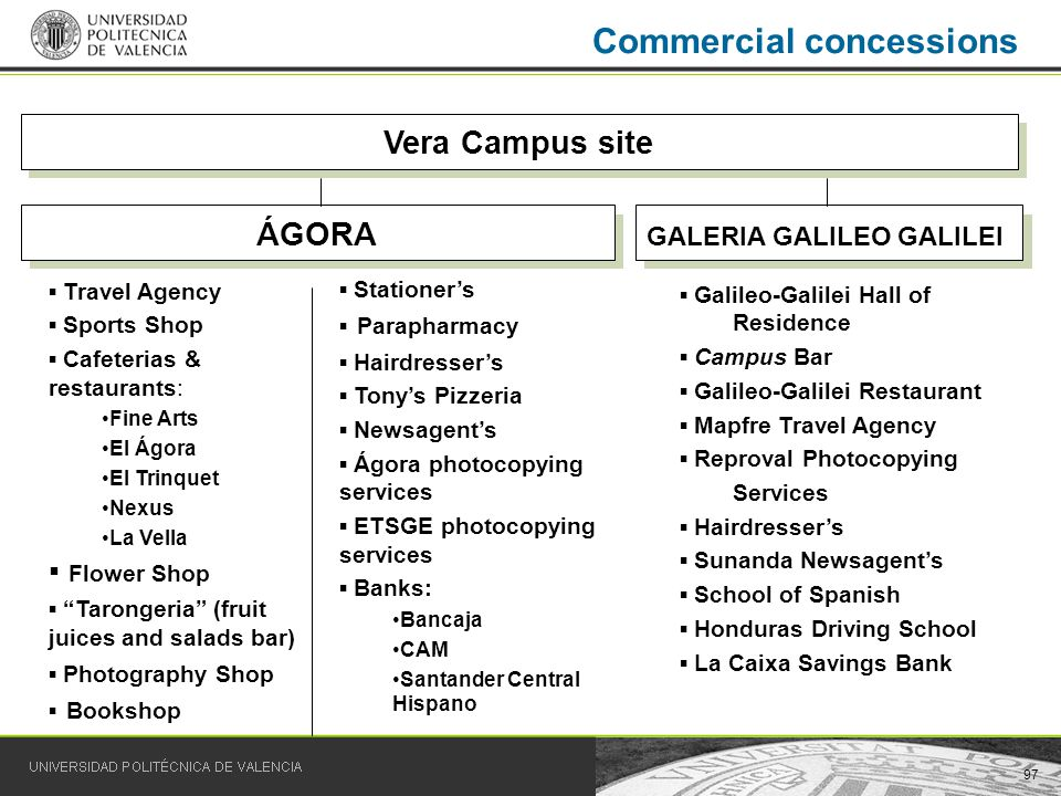 97 Commercial concessions Vera Campus site GALERIA GALILEO GALILEI Galileo-Galilei Hall of Residence Campus Bar Galileo-Galilei Restaurant Mapfre Travel Agency Reproval Photocopying Services Hairdressers Sunanda Newsagents School of Spanish Honduras Driving School La Caixa Savings Bank ÁGORA Travel Agency Sports Shop Cafeterias & restaurants: Fine Arts El Ágora El Trinquet Nexus La Vella Flower Shop Tarongeria (fruit juices and salads bar) Photography Shop Bookshop Stationers Parapharmacy Hairdressers Tonys Pizzeria Newsagents Ágora photocopying services ETSGE photocopying services Banks: Bancaja CAM Santander Central Hispano