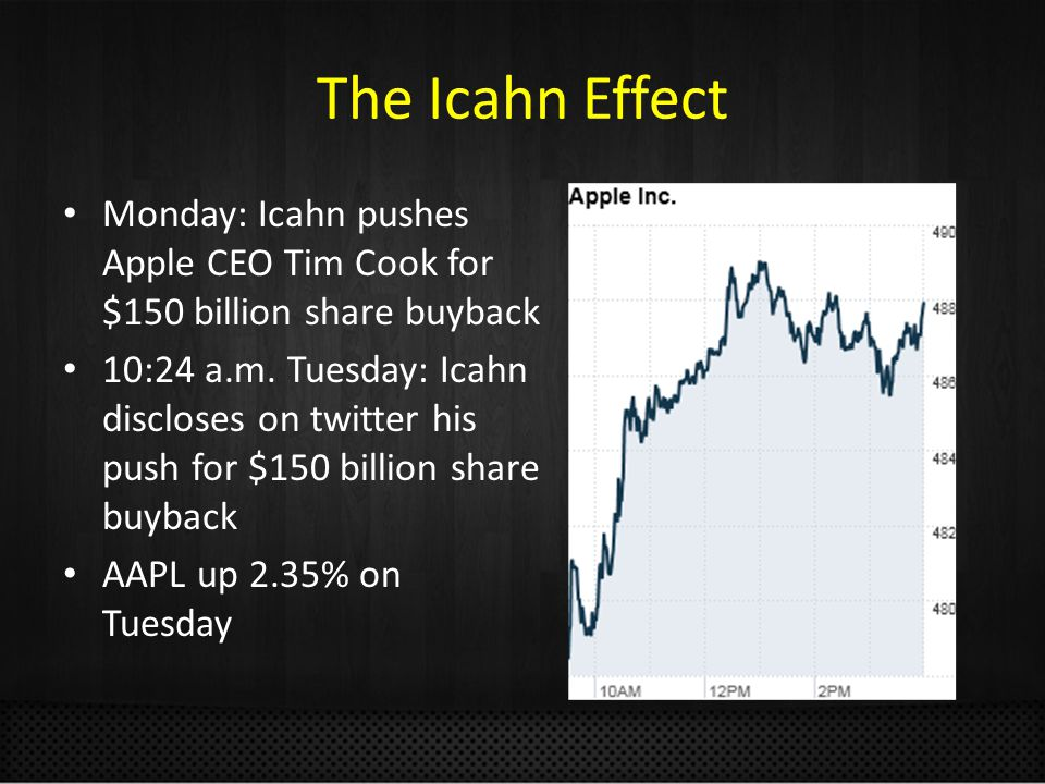 The Icahn Effect Monday: Icahn pushes Apple CEO Tim Cook for $150 billion share buyback 10:24 a.m.
