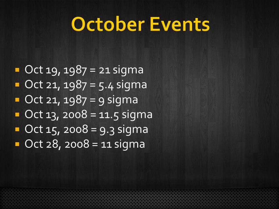 Oct 19, 1987 = 21 sigma Oct 21, 1987 = 5.4 sigma Oct 21, 1987 = 9 sigma Oct 13, 2008 = 11.5 sigma Oct 15, 2008 = 9.3 sigma Oct 28, 2008 = 11 sigma