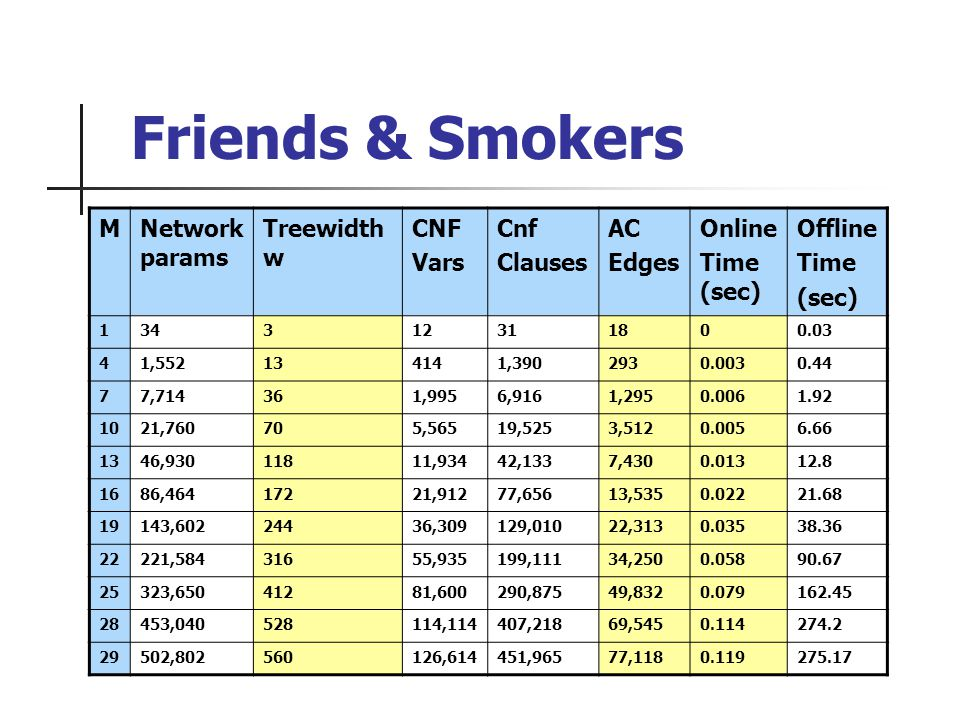 Friends & Smokers MNetwork params Treewidth w CNF Vars Cnf Clauses AC Edges Online Time (sec) Offline Time (sec) 134312311800.03 41,552134141,3902930.0030.44 77,714361,9956,9161,2950.0061.92 1021,760705,56519,5253,5120.0056.66 1346,93011811,93442,1337,4300.01312.8 1686,46417221,91277,65613,5350.02221.68 19143,60224436,309129,01022,3130.03538.36 22221,58431655,935199,11134,2500.05890.67 25323,65041281,600290,87549,8320.079162.45 28453,040528114,114407,21869,5450.114274.2 29502,802560126,614451,96577,1180.119275.17
