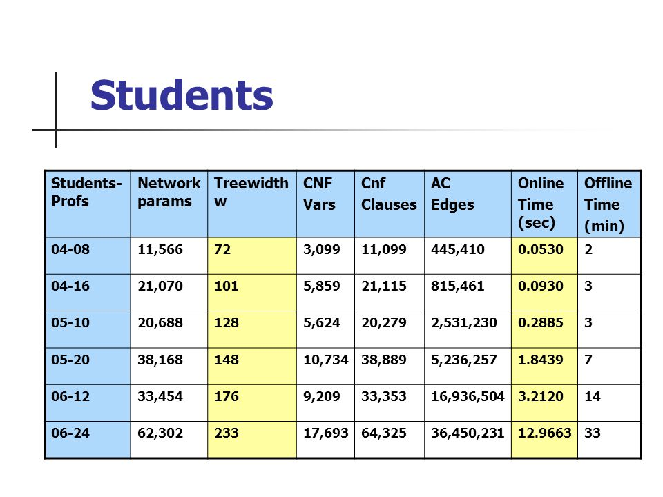 Students Students- Profs Network params Treewidth w CNF Vars Cnf Clauses AC Edges Online Time (sec) Offline Time (min) 04-0811,566723,09911,099445,4100.05302 04-1621,0701015,85921,115815,4610.09303 05-1020,6881285,62420,2792,531,2300.28853 05-2038,16814810,73438,8895,236,2571.84397 06-1233,4541769,20933,35316,936,5043.212014 06-2462,30223317,69364,32536,450,23112.966333