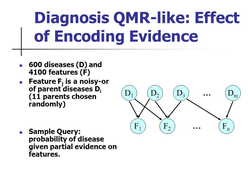 Diagnosis QMR-like: Effect of Encoding Evidence 600 diseases (D) and 4100 features (F) Feature F j is a noisy-or of parent diseases D i (11 parents chosen randomly) Sample Query: probability of disease given partial evidence on features.