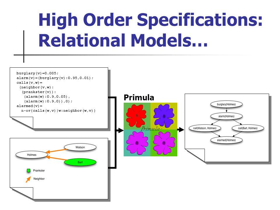 High Order Specifications: Relational Models… burglary(v)=0.005; alarm(v)=(burglary(v):0.95,0.01); calls(v,w)= (neighbor(v,w): (prankster(v)): (alarm(w):0.9,0.05), (alarm(w):0.9,0)),0); alarmed(v)= n-or{calls(w,v)|w:neighbor(w,v)} burglary(v)=0.005; alarm(v)=(burglary(v):0.95,0.01); calls(v,w)= (neighbor(v,w): (prankster(v)): (alarm(w):0.9,0.05), (alarm(w):0.9,0)),0); alarmed(v)= n-or{calls(w,v)|w:neighbor(w,v)} Primula