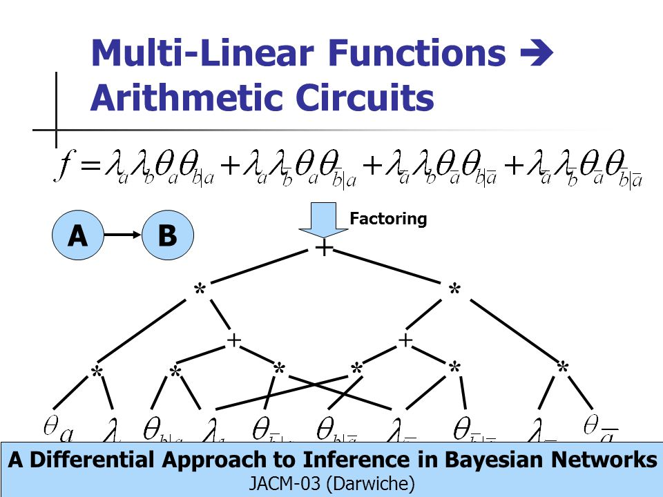 Multi-Linear Functions Arithmetic Circuits AB * * ** + ++ * ** * Factoring A Differential Approach to Inference in Bayesian Networks JACM-03 (Darwiche)