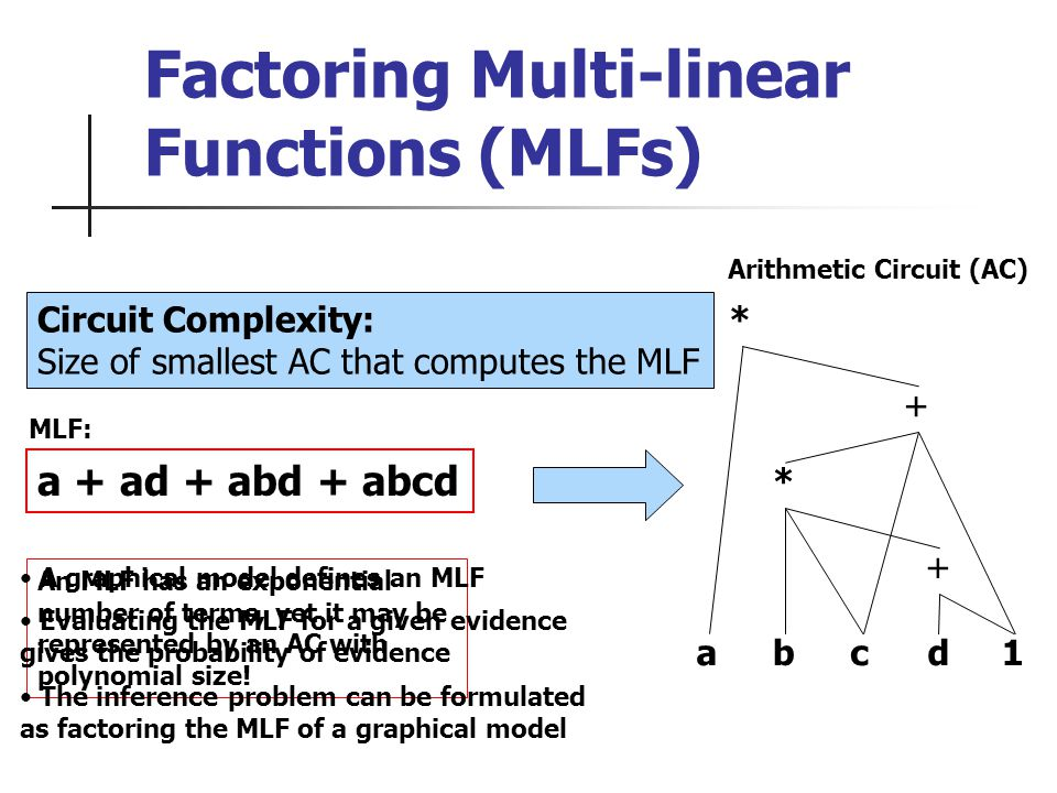 Factoring Multi-linear Functions (MLFs) a + ad + abd + abcd MLF: * + * abdc1 + Arithmetic Circuit (AC) An MLF has an exponential number of terms, yet it may be represented by an AC with polynomial size.