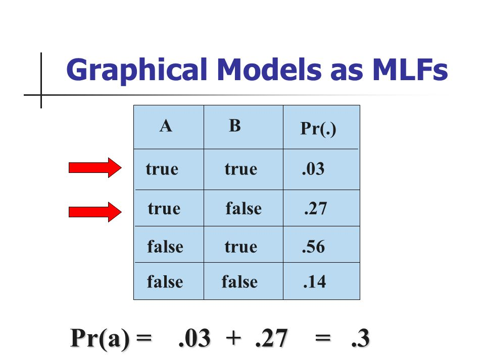 Pr(a) =.03 +.27 =.3 false B.03.27 A.56.14 true false Pr(.) false true Graphical Models as MLFs