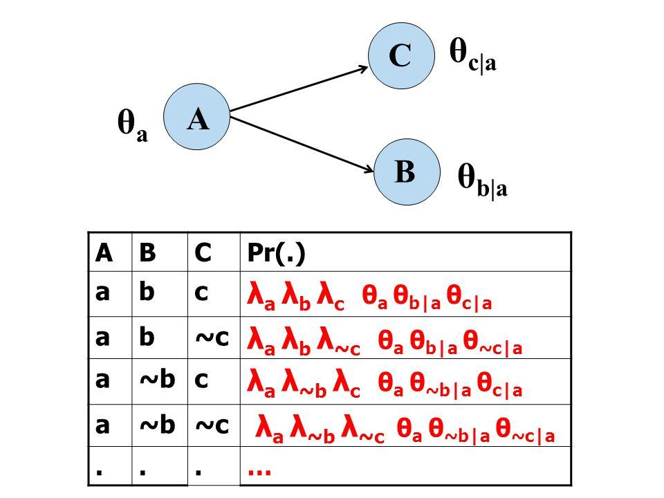 A B C θ b|a θaθa θ c|a ABCPr(.) abc λ a λ b λ c θ a θ b|a θ c|a ab~c λ a λ b λ ~c θ a θ b|a θ ~c|a a~bc λ a λ ~b λ c θ a θ ~b|a θ c|a a~b~c λ a λ ~b λ ~c θ a θ ~b|a θ ~c|a...…
