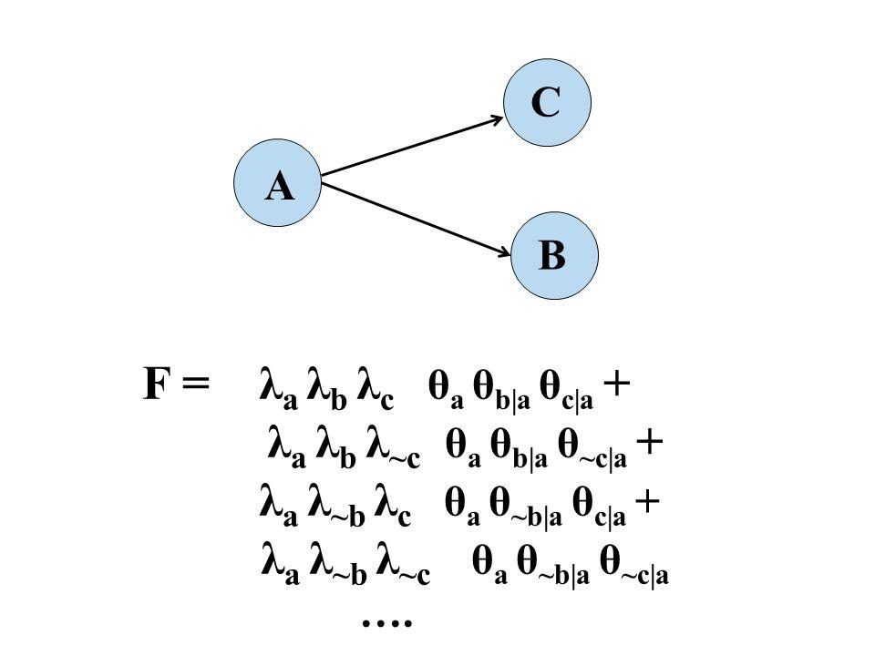 F = λ a λ b λ c θ a θ b|a θ c|a + λ a λ b λ ~c θ a θ b|a θ ~c|a + λ a λ ~b λ c θ a θ ~b|a θ c|a + λ a λ ~b λ ~c θ a θ ~b|a θ ~c|a …. A B C