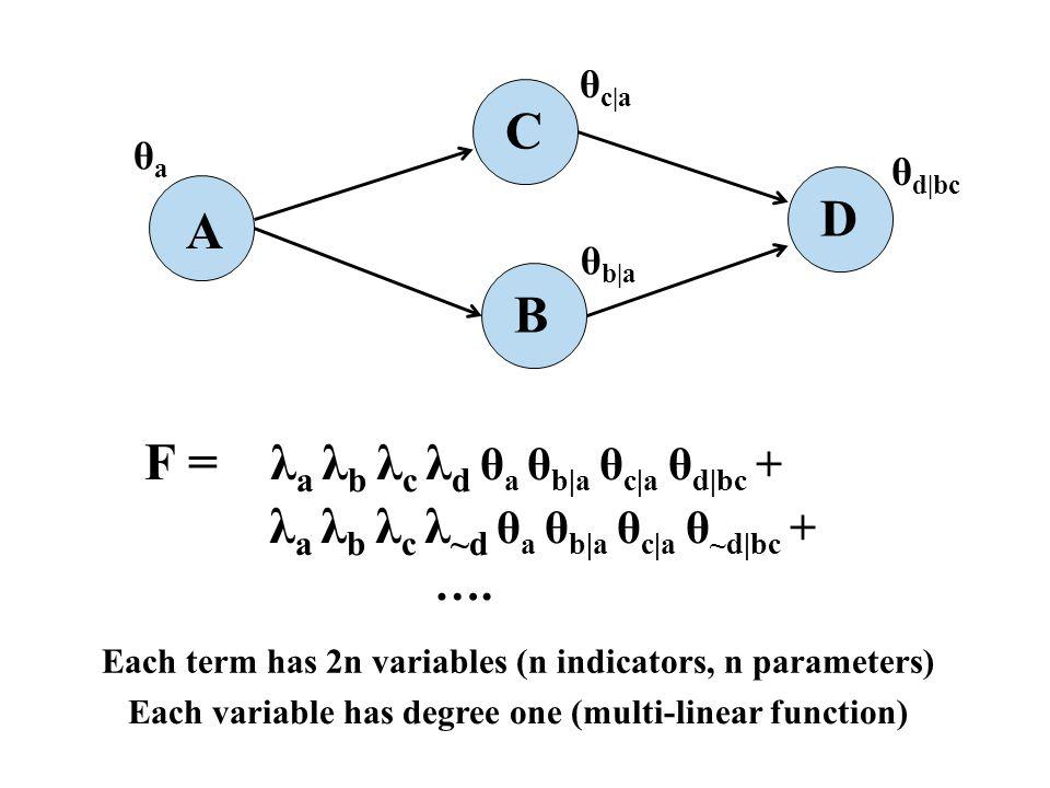 F = λ a λ b λ c λ d θ a θ b|a θ c|a θ d|bc + λ a λ b λ c λ ~d θ a θ b|a θ c|a θ ~d|bc + …. A B C D Each term has 2n variables (n indicators, n paramet