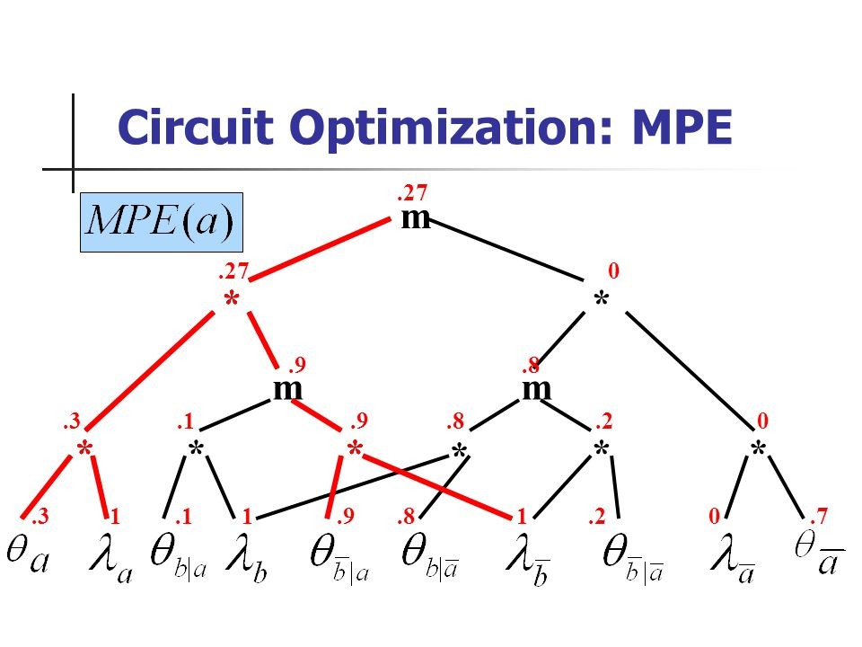 .3 1.1 1.9.8 1.2 0.7 ** ** m mm ** * *.27.3.1.9.8.2 0.9.8.27 0 Circuit Optimization: MPE * **