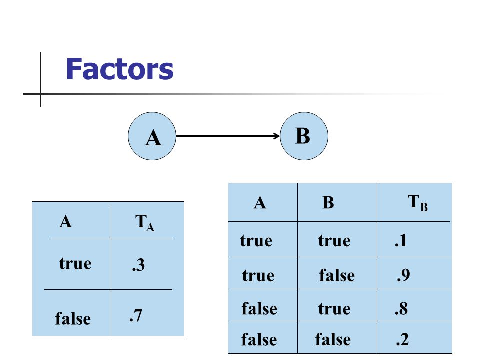 A B true false A.3.7 TATA Factors false B.1.9 A.8.2 true false TBTB true