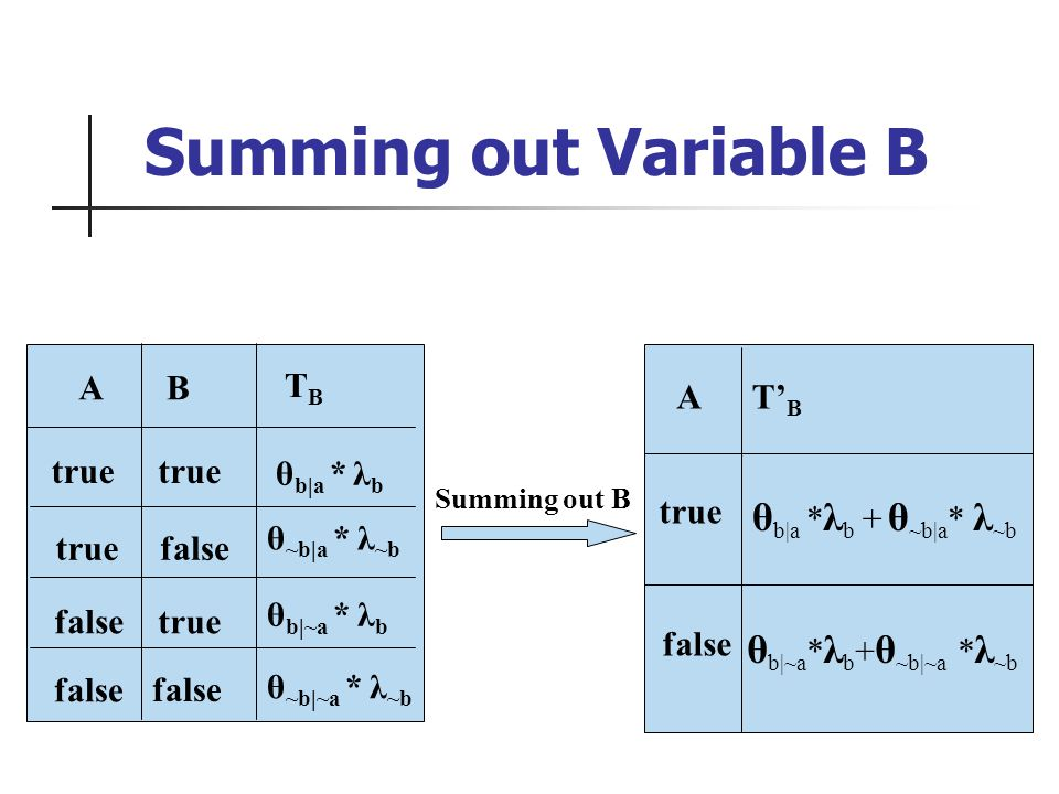 true false ATBTB θ b|a * λ b + θ ~b|a * λ ~b θ b|~a * λ b + θ ~b|~a * λ ~b false BA true false TBTB true θ ~b|a * λ ~b θ b|~a * λ b θ b|a * λ b θ ~b|~a * λ ~b Summing out B Summing out Variable B
