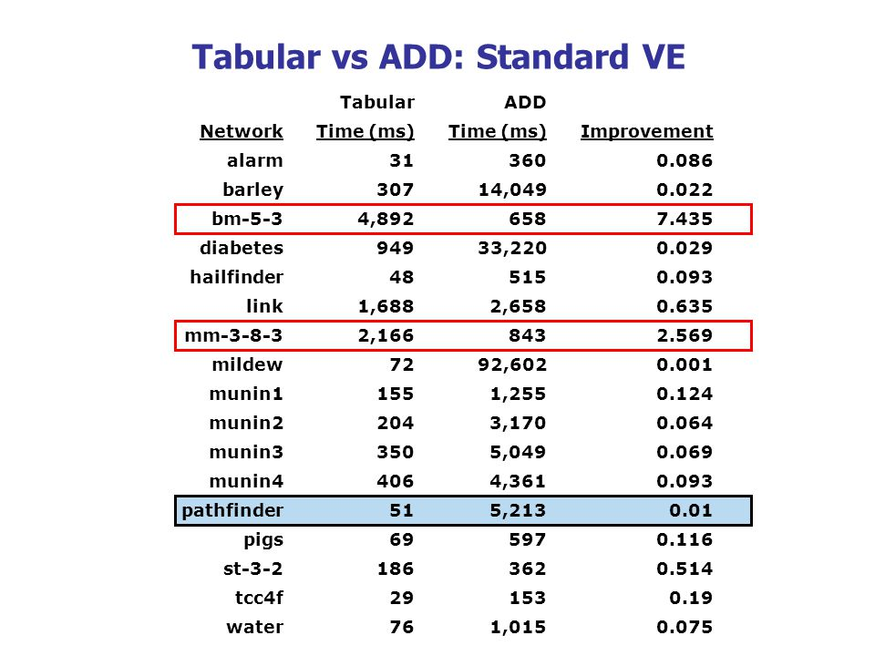 TabularADD NetworkTime (ms) Improvement alarm313600.086 barley30714,0490.022 bm-5-34,8926587.435 diabetes94933,2200.029 hailfinder485150.093 link1,6882,6580.635 mm-3-8-32,1668432.569 mildew7292,6020.001 munin11551,2550.124 munin22043,1700.064 munin33505,0490.069 munin44064,3610.093 pathfinder515,2130.01 pigs695970.116 st-3-21863620.514 tcc4f291530.19 water761,0150.075 Tabular vs ADD: Standard VE