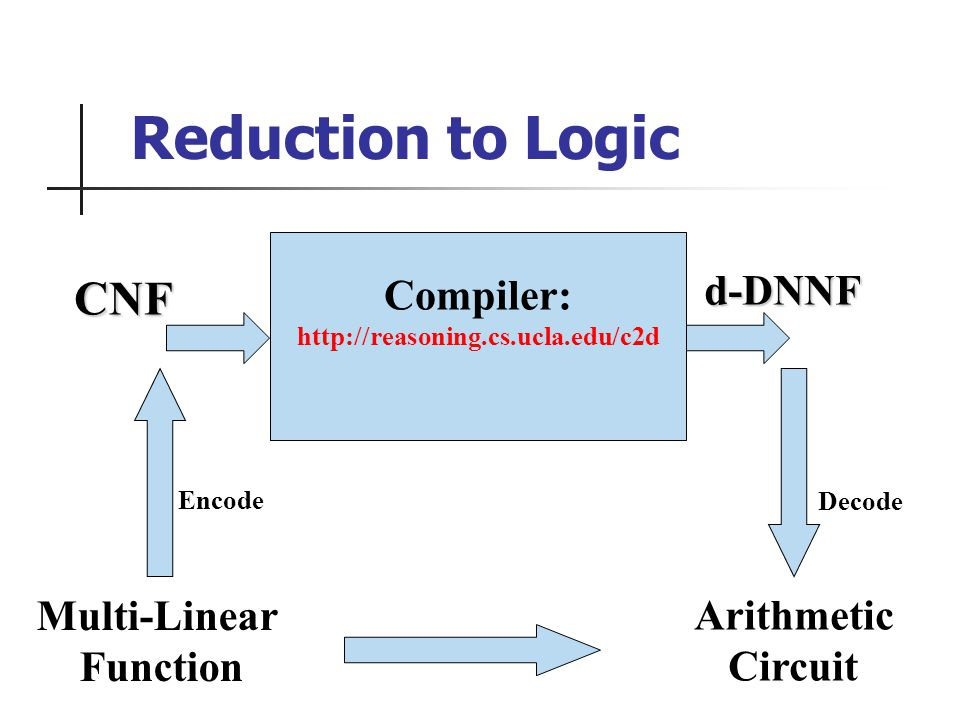 Compiler: http://reasoning.cs.ucla.edu/c2d d-DNNF CNF Multi-Linear Function Arithmetic Circuit Encode Decode Reduction to Logic