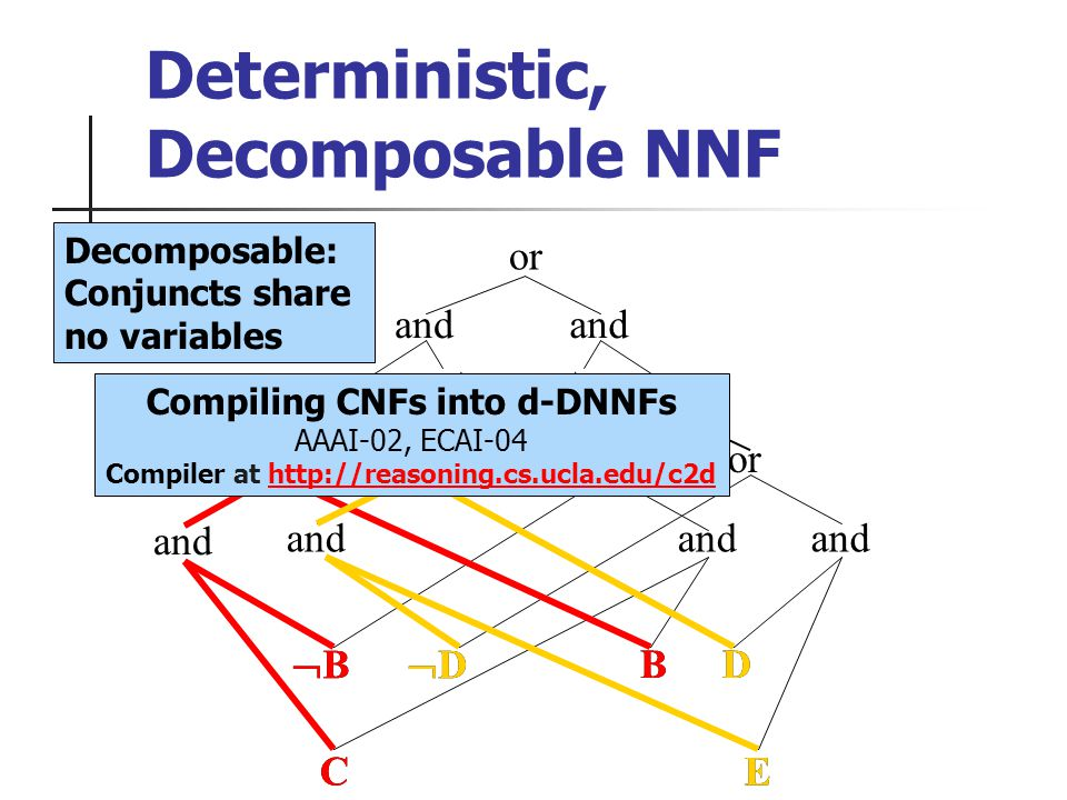 or and A A or and B C or and D E or BD and Deterministic, Decomposable NNF B C B D E D Decomposable: Conjuncts share no variables Compiling CNFs into d-DNNFs AAAI-02, ECAI-04 Compiler at http://reasoning.cs.ucla.edu/c2dhttp://reasoning.cs.ucla.edu/c2d