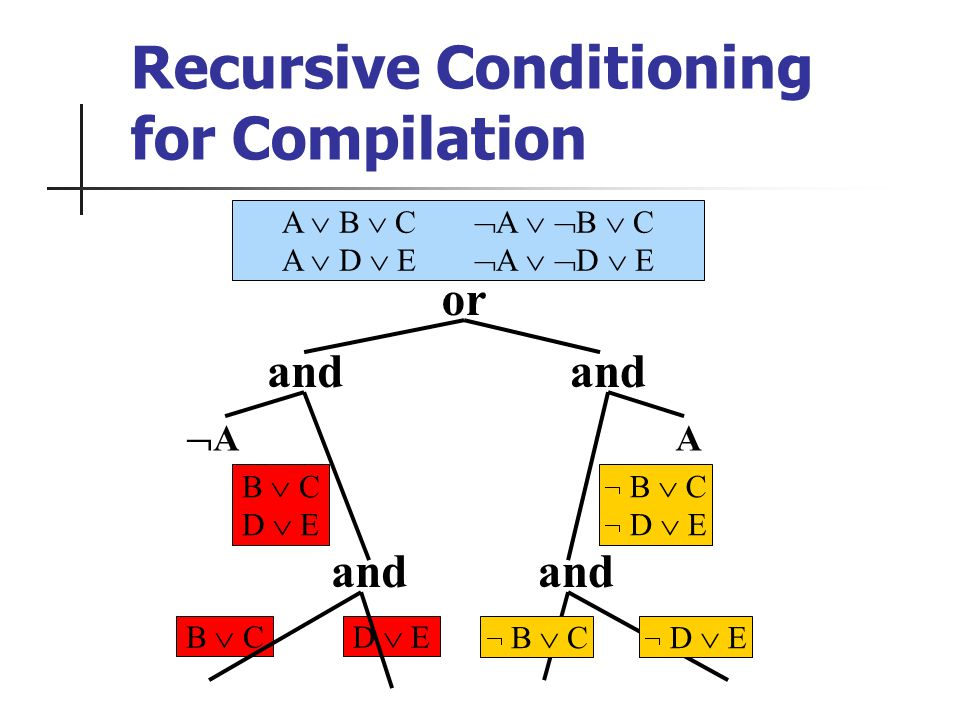 A B C A D E Recursive Conditioning for Compilation or B C D E B C A and A B C D E B C D E