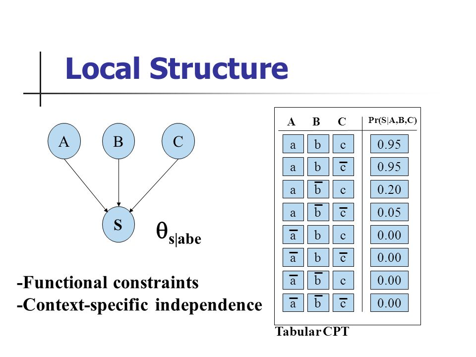 ABC S 0.95 c abc A Pr(S|A,B,C) BC a a a a a a a b b b b b b b c c c c c c 0.95 0.20 0.05 0.00 Tabular CPT -Functional constraints -Context-specific independence s|abe Local Structure
