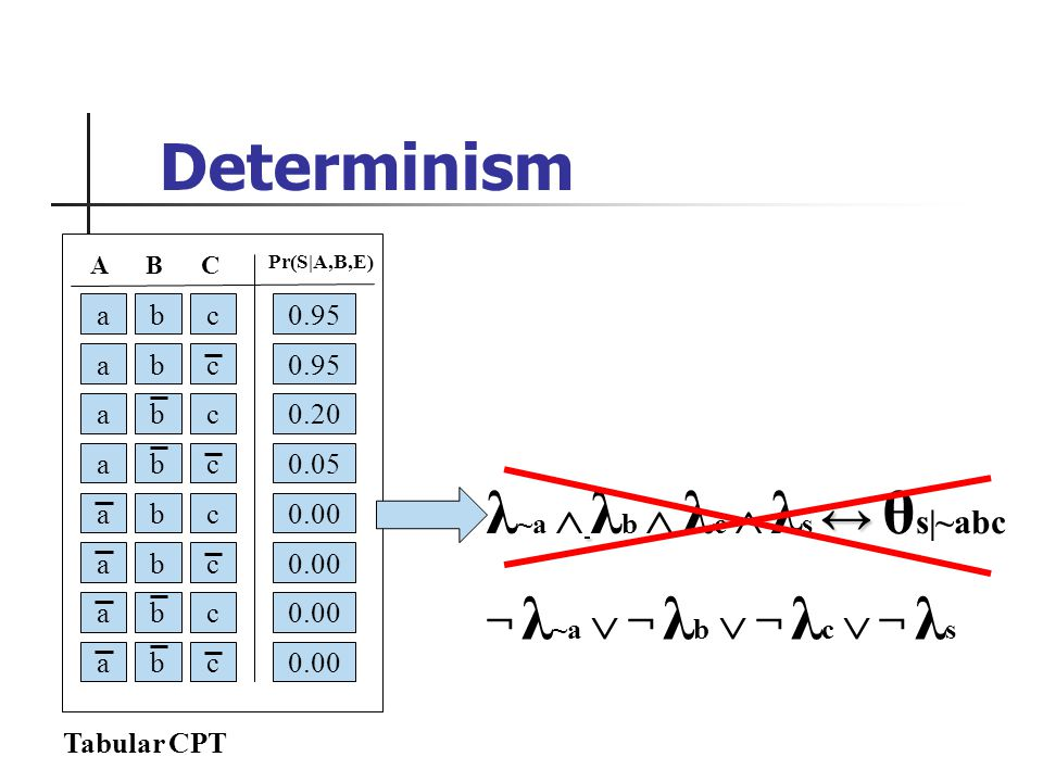 0.95 c abc A Pr(S|A,B,E) BC a a a a a a a b b b b b b b c c c c c c 0.95 0.20 0.05 0.00 Tabular CPT λ ~a λ b λ c λ s θ s|~abc ¬ λ ~a ¬ λ b ¬ λ c ¬ λ s Determinism