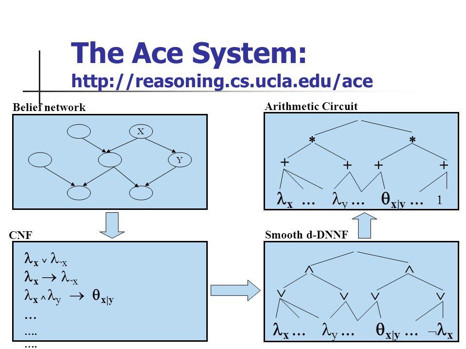 X Y Belief network x x x y x|y …. CNF Smooth d-DNNF x y x|y x x y x|y Arithmetic Circuit The Ace System: http://reasoning.cs.ucla.edu/ace