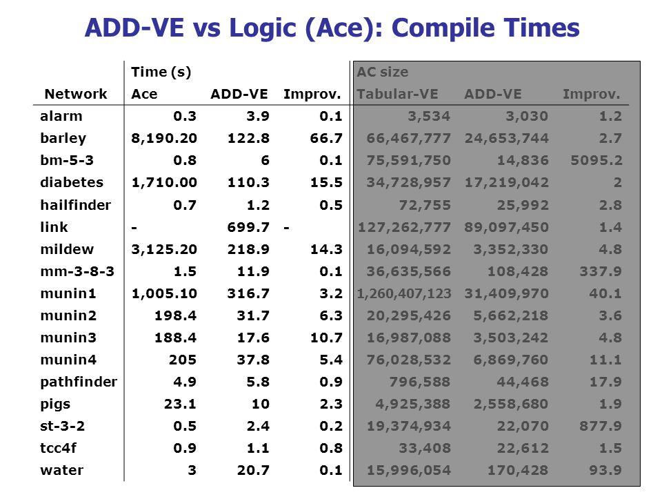 Time (s)AC size NetworkAceADD-VEImprov.Tabular-VEADD-VEImprov. alarm0.33.90.13,5343,0301.2 barley8,190.20122.866.766,467,77724,653,7442.7 bm-5-30.860.