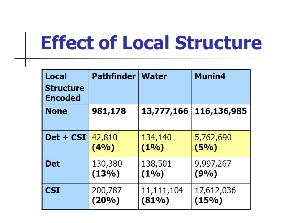 Effect of Local Structure Local Structure Encoded PathfinderWaterMunin4 None981,17813,777,166116,136,985 Det + CSI42,810 (4%) 134,140 (1%) 5,762,690 (5%) Det130,380 (13%) 138,501 (1%) 9,997,267 (9%) CSI200,787 (20%) 11,111,104 (81%) 17,612,036 (15%)