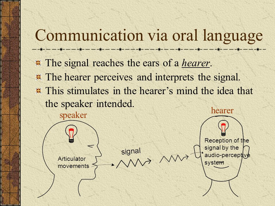 Communication via oral language The signal reaches the ears of a hearer. speaker Articulator movements The hearer perceives and interprets the signal.