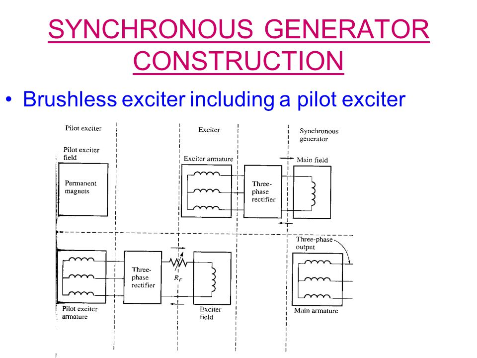 SYNCHRONOUS GENERATOR CONSTRUCTION Brushless exciter including a pilot exciter