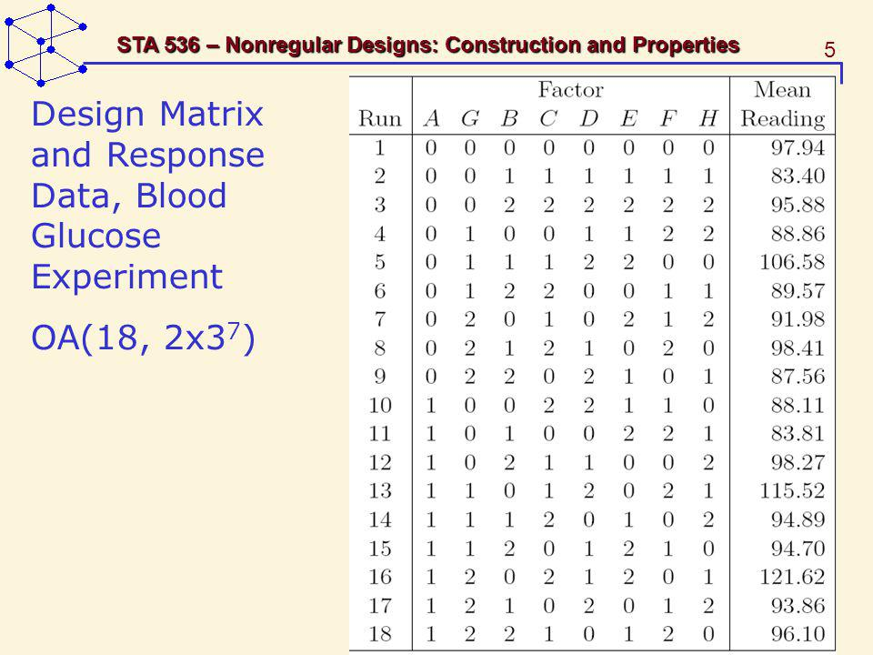 5 STA 536 – Nonregular Designs: Construction and Properties Design Matrix and Response Data, Blood Glucose Experiment OA(18, 2x3 7 )