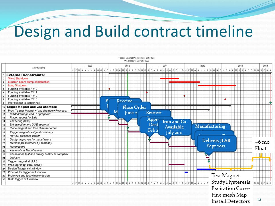 Design and Build contract timeline Post RFQ Jan 2010 Receive Quotes March 2010 Place Order June 2010 Receive Design Jan 2011 Approve Design Feb 2110 Iron and Cu Available July 2011 Manufacturing Complete July 2012 Acceptance Test Aug 2012 Delivery JLAB Sept 2012 Test Magnet Study Hysteresis Excitation Curve Fine mesh Map Install Detectors ~6 mo Float 11