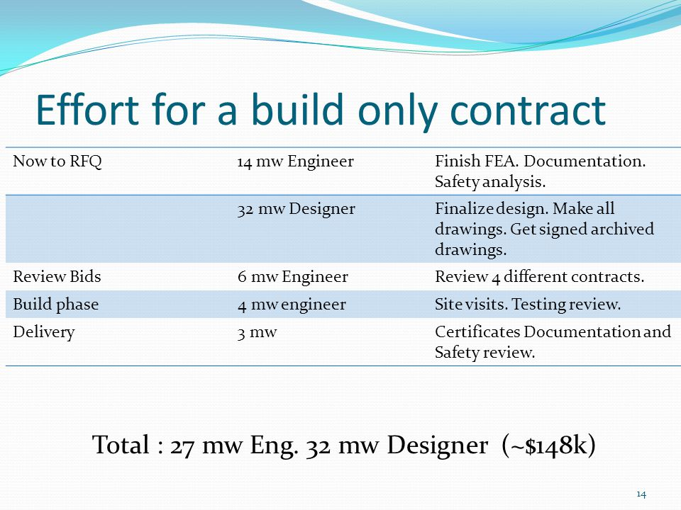 Effort for a build only contract Now to RFQ14 mw EngineerFinish FEA.