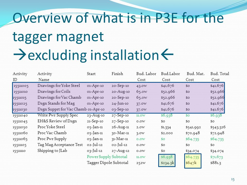Overview of what is in P3E for the tagger magnet excluding installation ActivityActivity StartFinishBud. Labor Bud.Labor Bud. Mat. Bud. Total ID Name