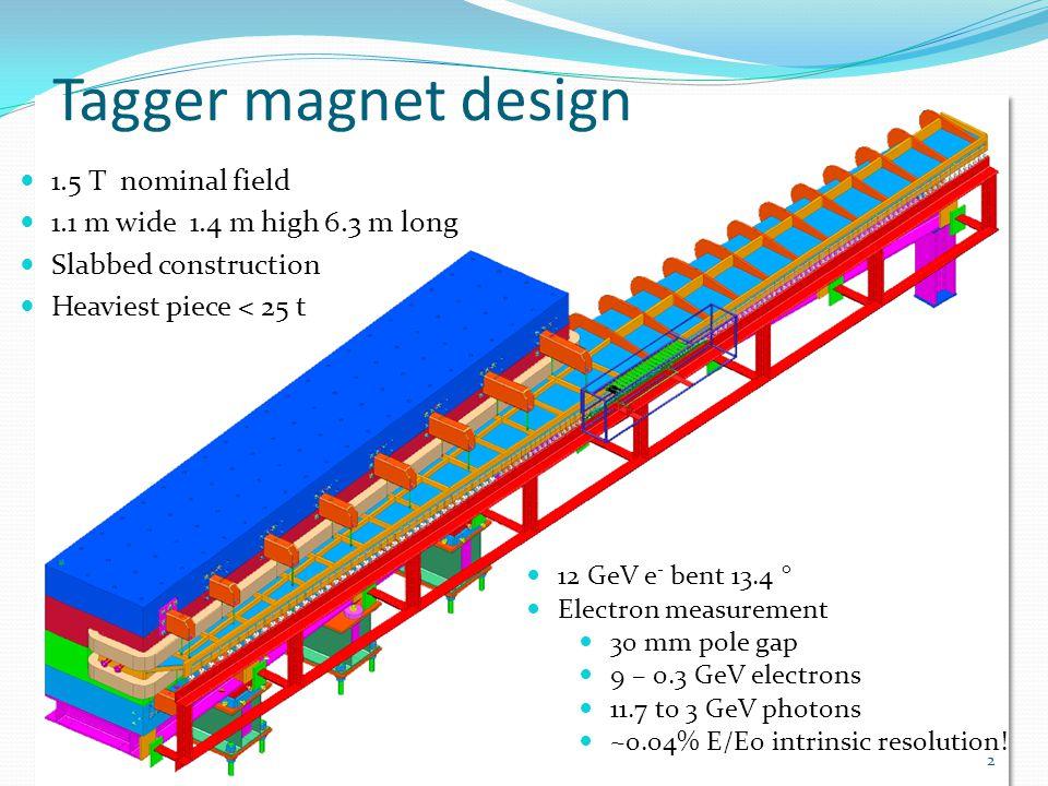 Tagger magnet design 1.5 T nominal field 1.1 m wide 1.4 m high 6.3 m long Slabbed construction Heaviest piece < 25 t 2 12 GeV e - bent 13.4 ° Electron