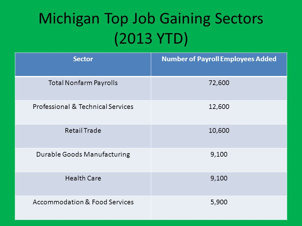 Michigan Top Job Gaining Sectors (2013 YTD) SectorNumber of Payroll Employees Added Total Nonfarm Payrolls72,600 Professional & Technical Services12,600 Retail Trade10,600 Durable Goods Manufacturing9,100 Health Care9,100 Accommodation & Food Services5,900