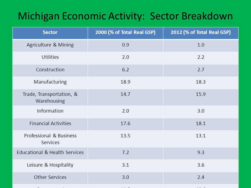 Michigan Economic Activity: Sector Breakdown Sector2000 (% of Total Real GSP)2012 (% of Total Real GSP) Agriculture & Mining0.91.0 Utilities2.02.2 Construction6.22.7 Manufacturing18.918.3 Trade, Transportation, & Warehousing 14.715.9 Information2.03.0 Financial Activities17.618.1 Professional & Business Services 13.513.1 Educational & Health Services7.29.3 Leisure & Hospitality3.13.6 Other Services3.02.4 Government11.510.6