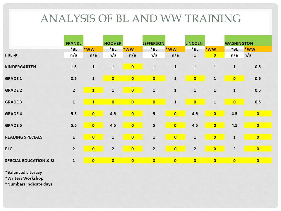 ANALYSIS OF BL AND WW TRAINING FRANKLHOOVERJEFFERSON LINCOLNWASHINGTON *BL*WW*BL*WW*BL*WW*BL*WW*BL*WW PRE -Kn/a 10 KINDERGARTEN1.5110111110.5 GRADE 10