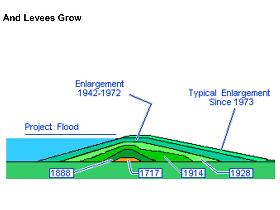 And Levees Grow