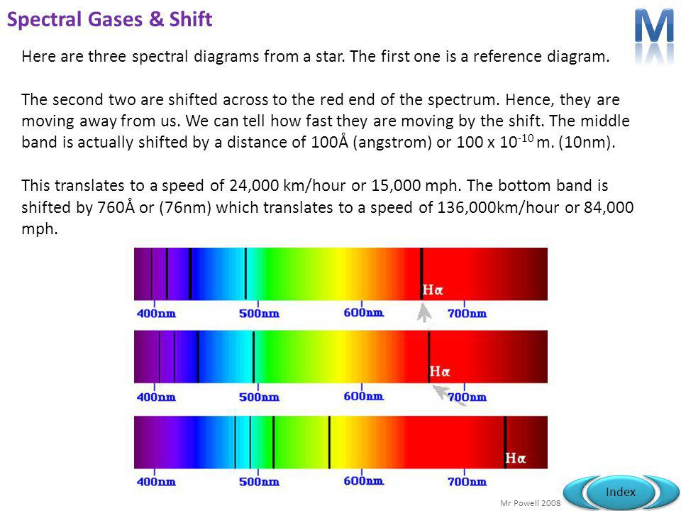 Mr Powell 2008 Index Spectral Gases Image we look towards a star and then pass its light through a cold gas then then a prism to make an absorption sp